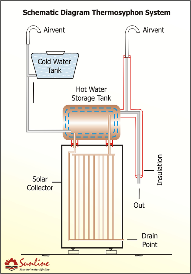 Sunline solar water heater schematic diagram thermosyphon system specification of domestic solar water heaters ccuart Image collections