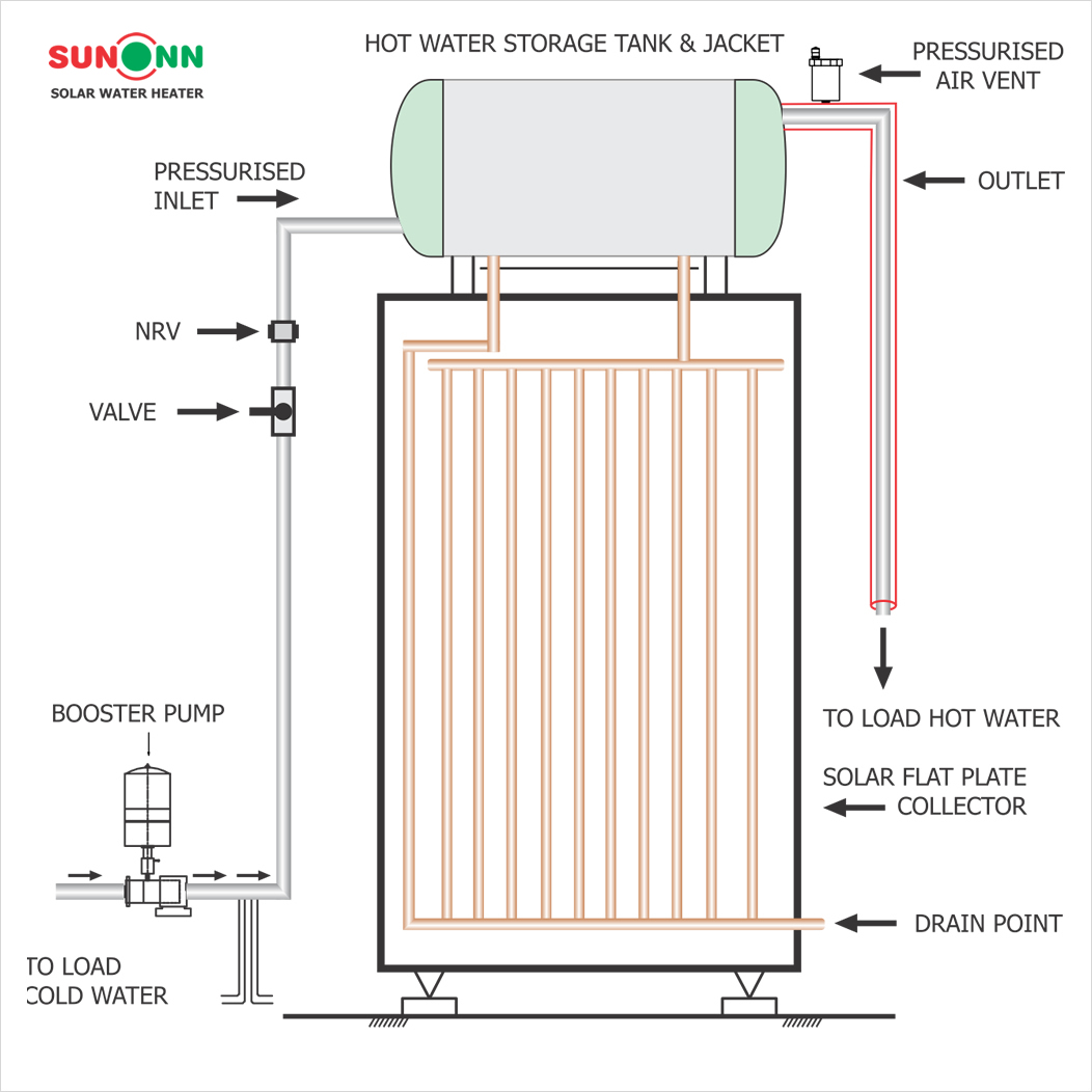 Solar Water Heater Diagram - DIY Wiring Diagrams •