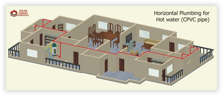 Horizontal Plumbing for Hot Water (CPVC pipe) Seashell & SunOnn Storage Gas Water Heater